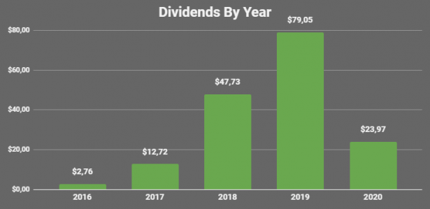 Dividends by year march 2020 2