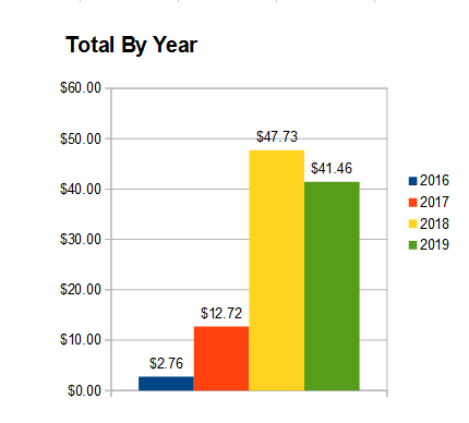 Total by year june 2019