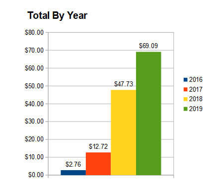 Total by year october 2019